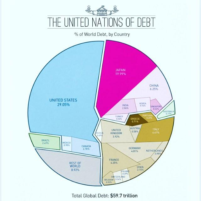 Do you have any debt? debt nationaldebt debts usadebt