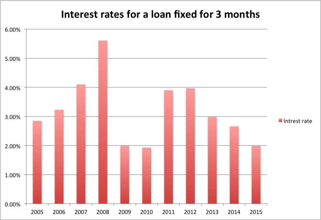 Interest rates for a loan fixed for 3 months