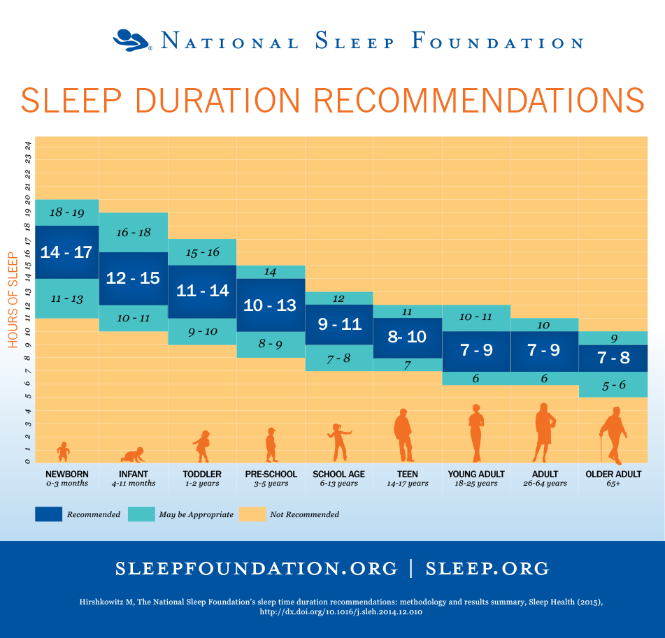 national sleep foundation recommended hours of sleep
